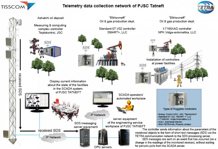 Tetra Ipc Systems
